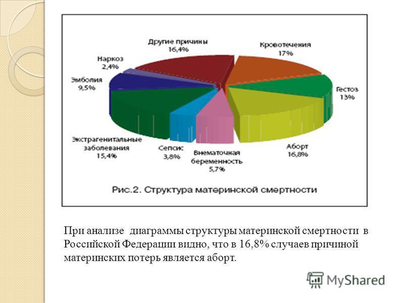 При анализе диаграммы структуры материнской смертности в Российской Федерации видно, что в 16,8% случаев причиной материнских потерь является аборт.