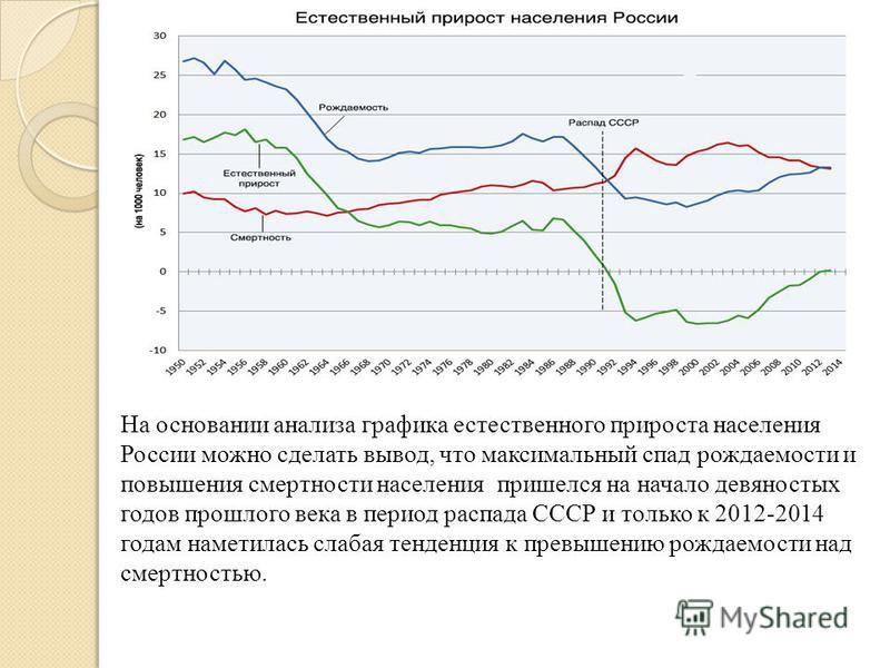 На основании анализа графика естественного прироста населения России можно сделать вывод, что максимальный спад рождаемости и повышения смертности населения пришелся на начало девяностых годов прошлого века в период распада СССР и только к 2012-2014