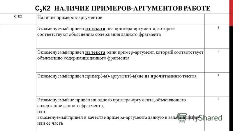 С 2 К2 НАЛИЧИЕ ПРИМЕРОВ-АРГУМЕНТОВ РАБОТЕ С 2 К2 Наличие примеров-аргументов Экзаменуемый привёл из текста два примера-аргумента, которые соответствуют объяснению содержания данного фрагмента 3 Экзаменуемый привёл из текста один пример-аргумент, кото