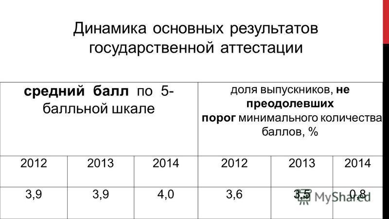 средний балл по 5- балльной шкале доля выпускников, не преодолевших порог минимального количества баллов, % 201220132014201220132014 3,9 4,03,63,50,8 Динамика основных результатов государственной аттестации