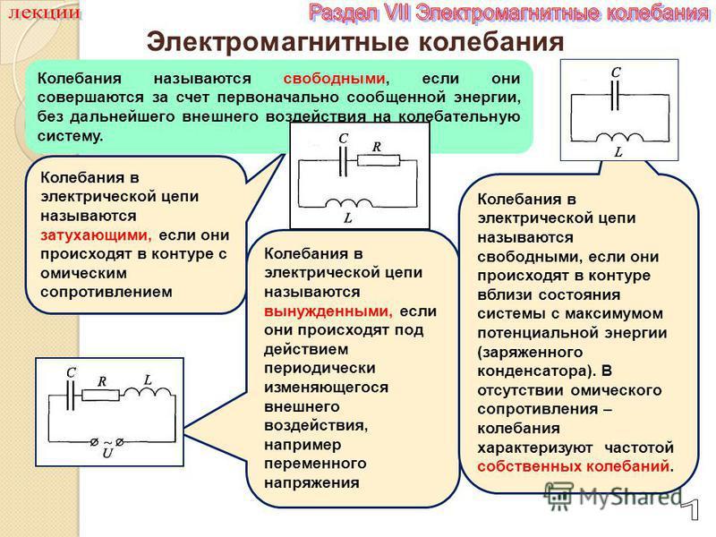 Электромагнитные колебания Колебания в электрической цепи называются затухающими, если они происходят в контуре с омическим сопротивлением Колебания называются свободными, если они совершаются за счет первоначально сообщенной энергии, без дальнейшего