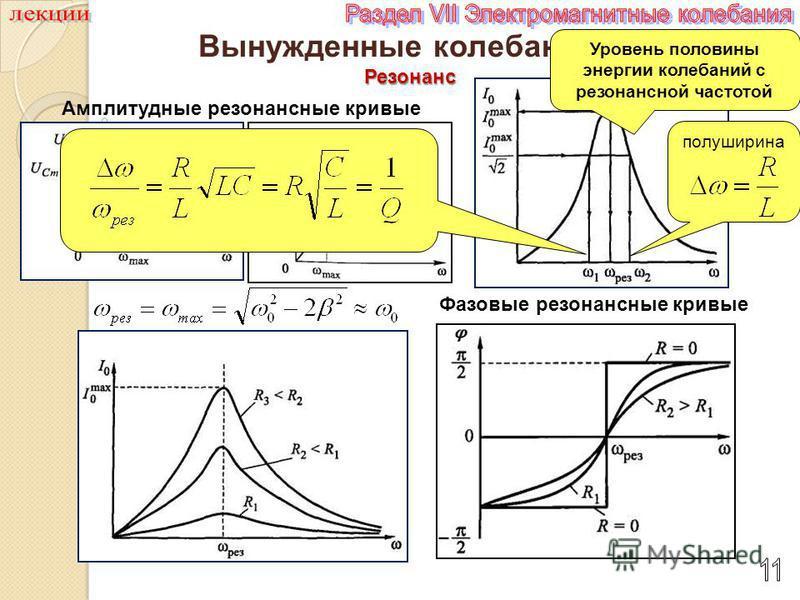 Вынужденные колебания Резонанс Фазовые резонансные кривые Амплитудные резонансные кривые Уровень половины энергии колебаний с резонансной частотой полуширина