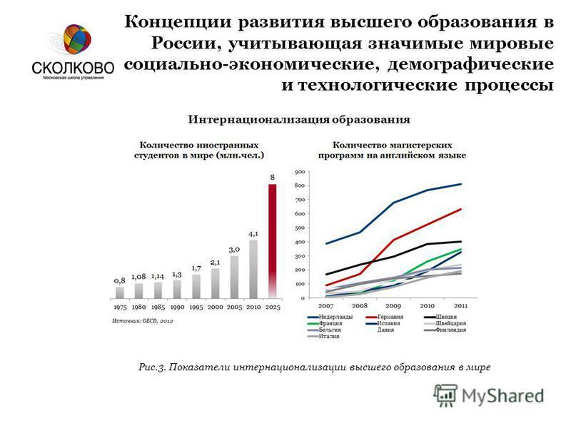 Концепции развития высшего образования в России, учитывающая значимые мировые социально-экономические, демографические и технологические процессы Интернационализация образования Рис.3. Показатели интернационализации высшего образования в мире