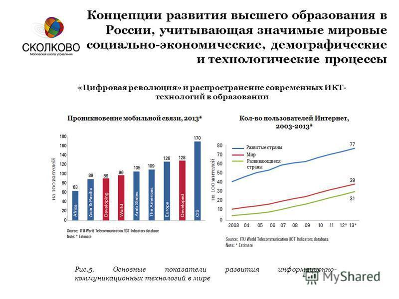 Концепции развития высшего образования в России, учитывающая значимые мировые социально-экономические, демографические и технологические процессы «Цифровая революция» и распространение современных ИКТ- технологий в образовании Рис.5. Основные показат