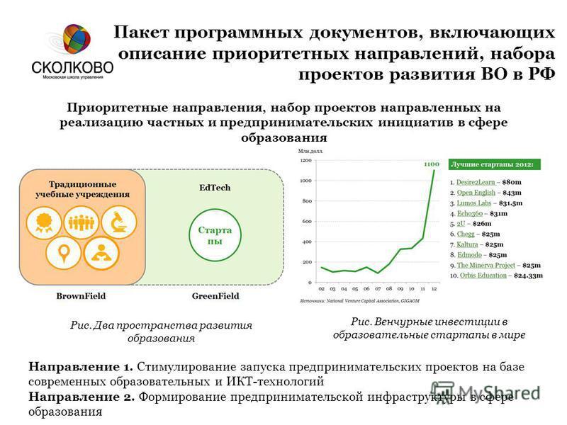 Пакет программных документов, включающих описание приоритетных направлений, набора проектов развития ВО в РФ Приоритетные направления, набор проектов направленных на реализацию частных и предпринимательских инициатив в сфере образования Рис. Венчурны