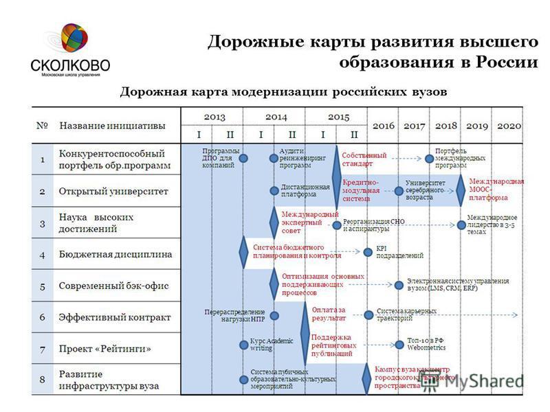 Дорожные карты развития высшего образования в России Дорожная карта модернизации российских вузов