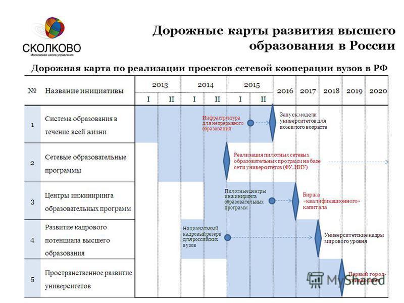 Дорожные карты развития высшего образования в России Дорожная карта по реализации проектов сетевой кооперации вузов в РФ