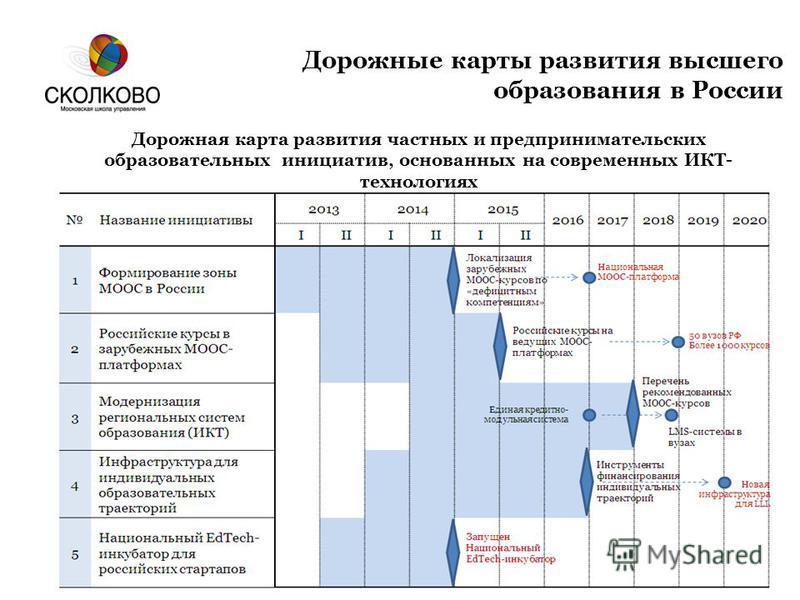 Дорожные карты развития высшего образования в России Дорожная карта развития частных и предпринимательских образовательных инициатив, основанных на современных ИКТ- технологиях