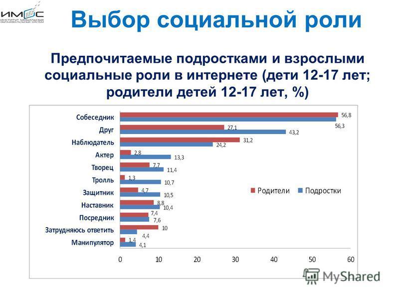 Предпочитаемые подростками и взрослыми социальные роли в интернете (дети 12-17 лет; родители детей 12-17 лет, %) Выбор социальной роли