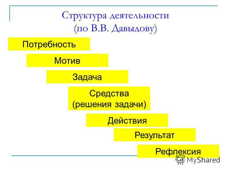 Структура деятельности (по В.В. Давыдову) Потребность Мотив Задача Средства (решения задачи) Действия Результат Рефлексия