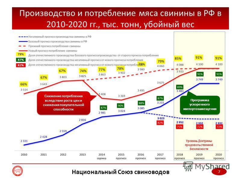 Уровень Доктрины продовольственной безопасности 7 Производство и потребление мяса свинины в РФ в 2010-2020 гг., тыс. тонн, убойный вес Национальный Союз свиноводов Программа ускоренного импортазамещения 79% 87% 82%