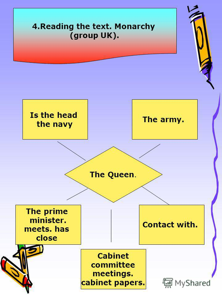 4. Reading the text. Monarchy (group UK). The Queen. Is the head the navy The prime minister. meets. has close Contact with. The army. Cabinet committee meetings. cabinet papers.