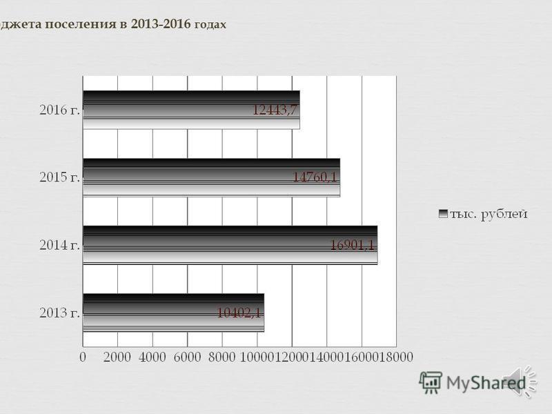Динамика расходов бюджета поселения в 2013-2016 годах