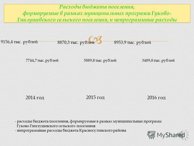 2014 год 2015 год 2016 год - расходы бюджета поселения, формируемые в рамках муниципальных программ Гуково-Гнилушевского сельского поселения - непрограммные расходы бюджета Красносулинского района 9156,4 тыс. рублей 7744,7 тыс. рублей 8870,3 тыс. руб