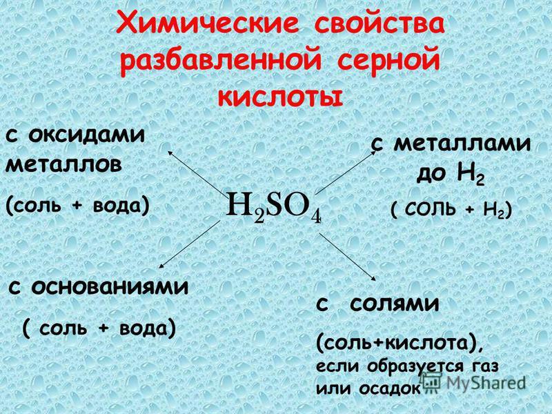 Химические свойства разбавленной серной кислоты H 2 SO 4 с металлами до Н 2 ( СОЛЬ + Н 2 ) с солями (соль+кислота), если образуется газ или осадок с основаниями ( соль + вода) с оксидами металлов (соль + вода)
