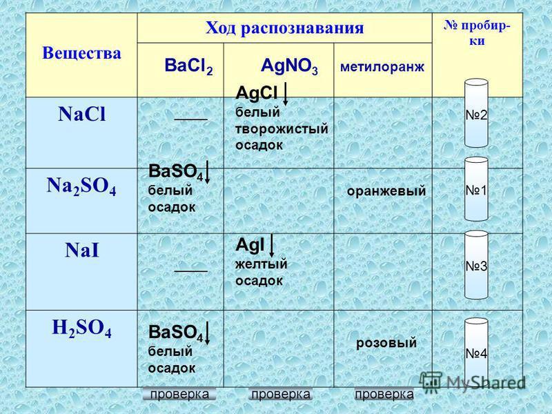 Вещества Ход распознавания пробирки NaCl Na 2 SO 4 NaI Н 2 SO 4 2 1 3 4 BaCl 2 AgNO 3 метилоранж BaSO 4 белый осадок BaSO 4 белый осадок AgCl белый творожистый осадок AgI желтый осадок оранжевый розовый проверка