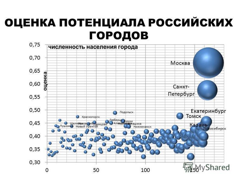 ОЦЕНКА ПОТЕНЦИАЛА РОССИЙСКИХ ГОРОДОВ