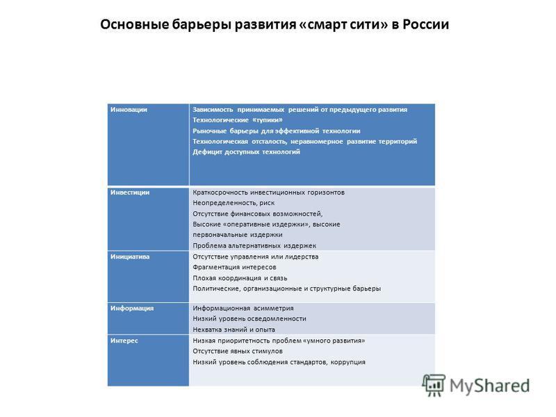 Основные барьеры развития «смарт сити» в России Инновации Зависимость принимаемых решений от предыдущего развития Технологические «тупики» Рыночные барьеры для эффективной технологии Технологическая отсталость, неравномерное развитие территорий Дефиц