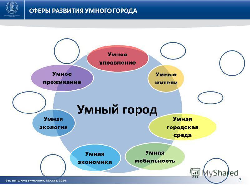 Высшая школа экономики, Москва, 2014 СФЕРЫ РАЗВИТИЯ УМНОГО ГОРОДА 7