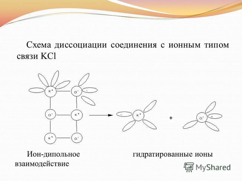 Схема диссоциации соединения с ионным типом связи KCl Ион-дипольное гидратированные ионы взаимодействие