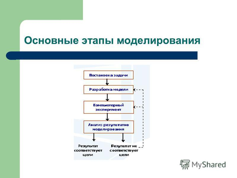 Основные этапы моделирования