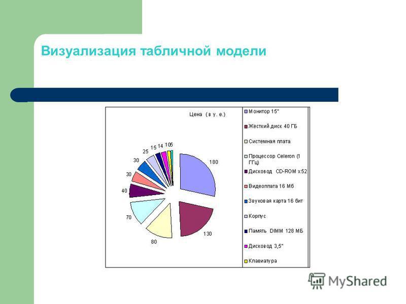 Визуализация табличной модели