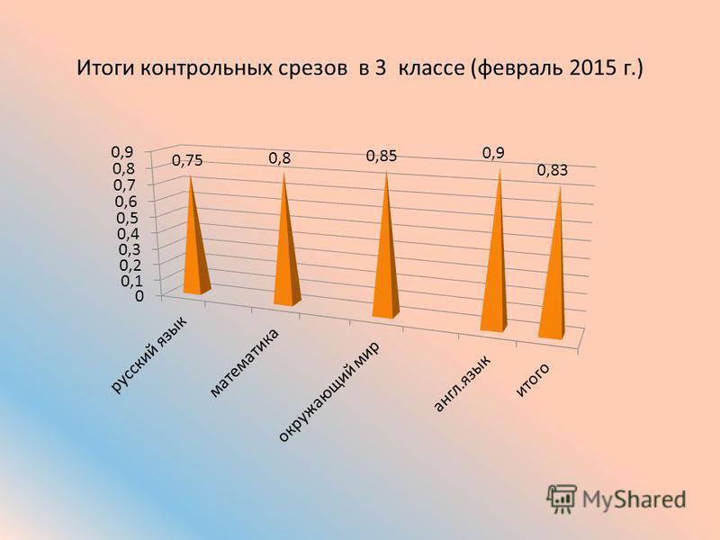 Итоги контрольных срезов в 3 классе (февраль 2015 г.)