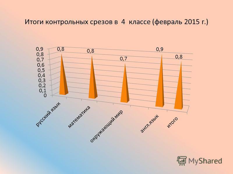 Итоги контрольных срезов в 4 классе (февраль 2015 г.)