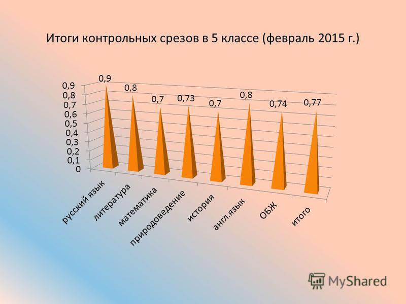 Итоги контрольных срезов в 5 классе (февраль 2015 г.)