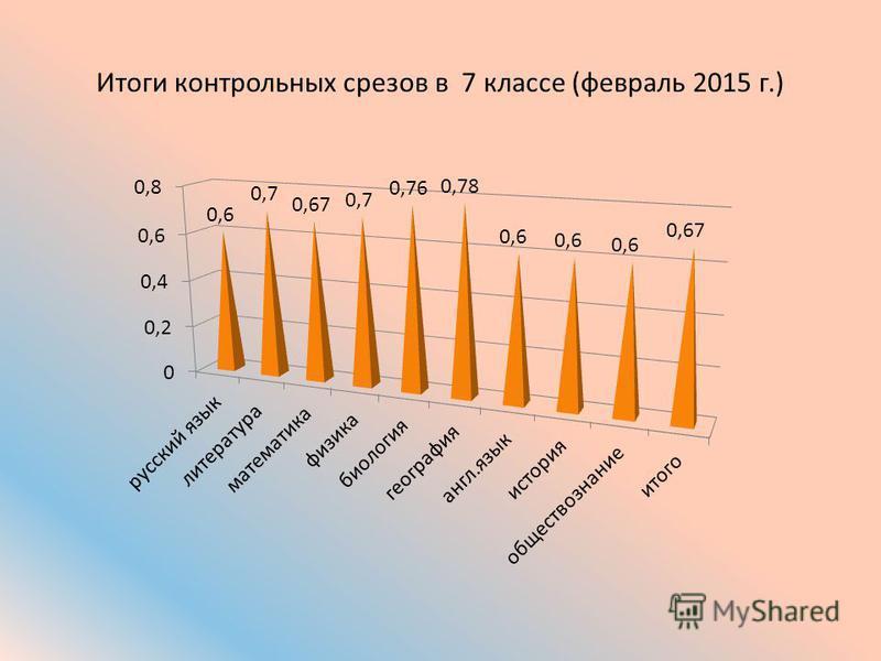 Итоги контрольных срезов в 7 классе (февраль 2015 г.)