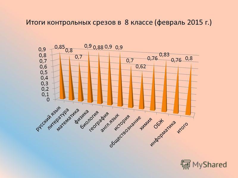 Итоги контрольных срезов в 8 классе (февраль 2015 г.)