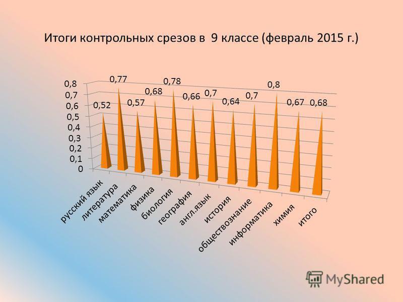 Итоги контрольных срезов в 9 классе (февраль 2015 г.)