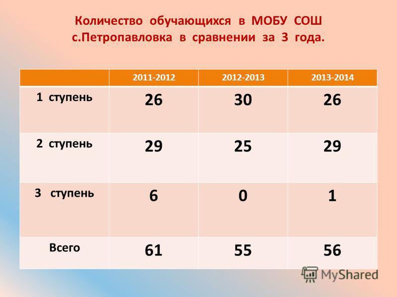 Количество обучающихся в МОБУ СОШ с.Петропавловка в сравнении за 3 года. 2011-20122012-20132013-2014 1 ступень 263026 2 ступень 292529 3 ступень 601 Всего 615556