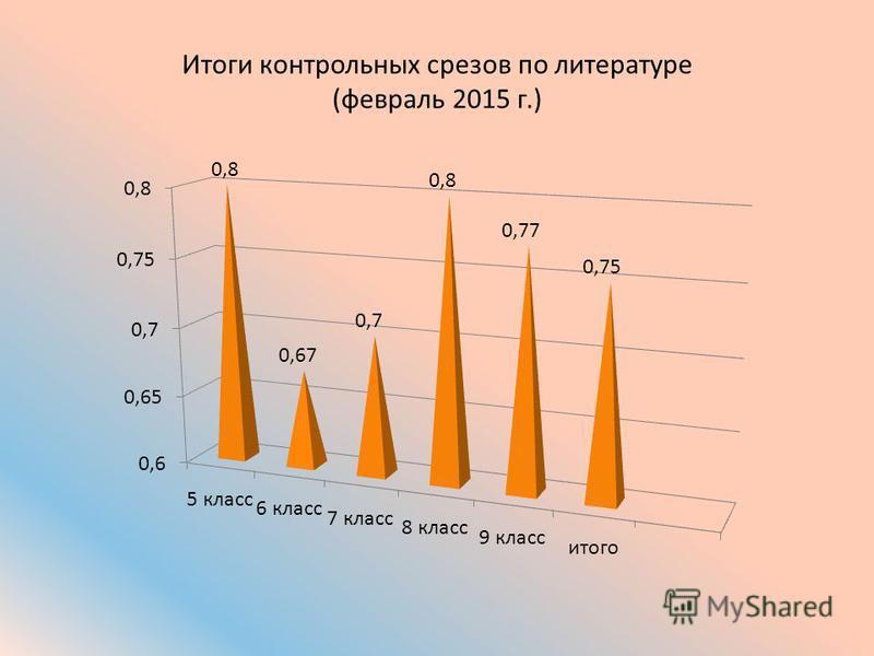 Итоги контрольных срезов по литературе (февраль 2015 г.)