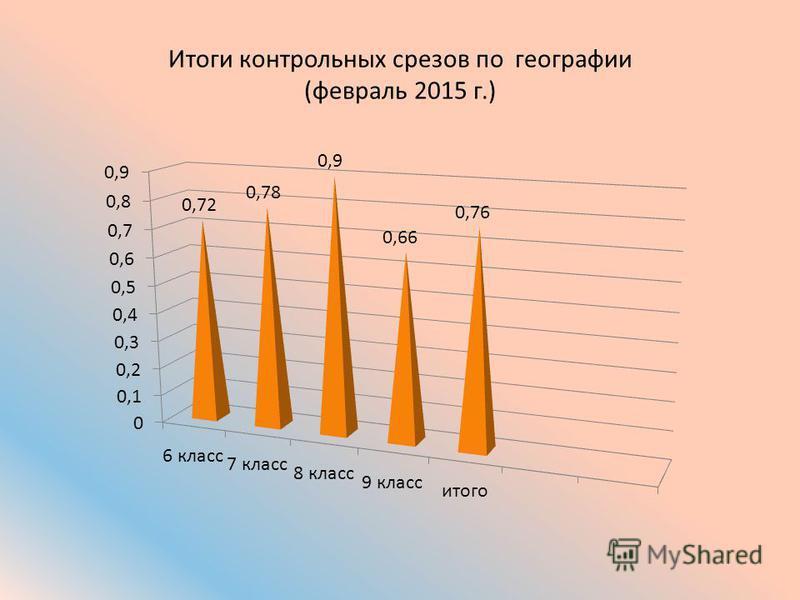 Итоги контрольных срезов по географии (февраль 2015 г.)