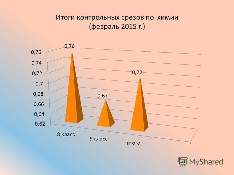 Итоги контрольных срезов по химии (февраль 2015 г.)