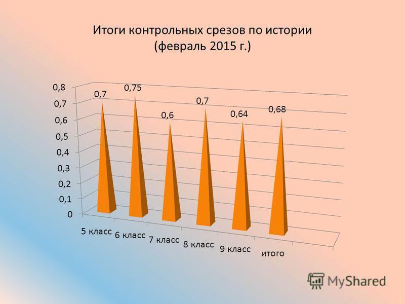 Итоги контрольных срезов по истории (февраль 2015 г.)