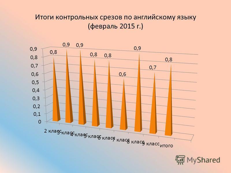 Итоги контрольных срезов по английскому языку (февраль 2015 г.)