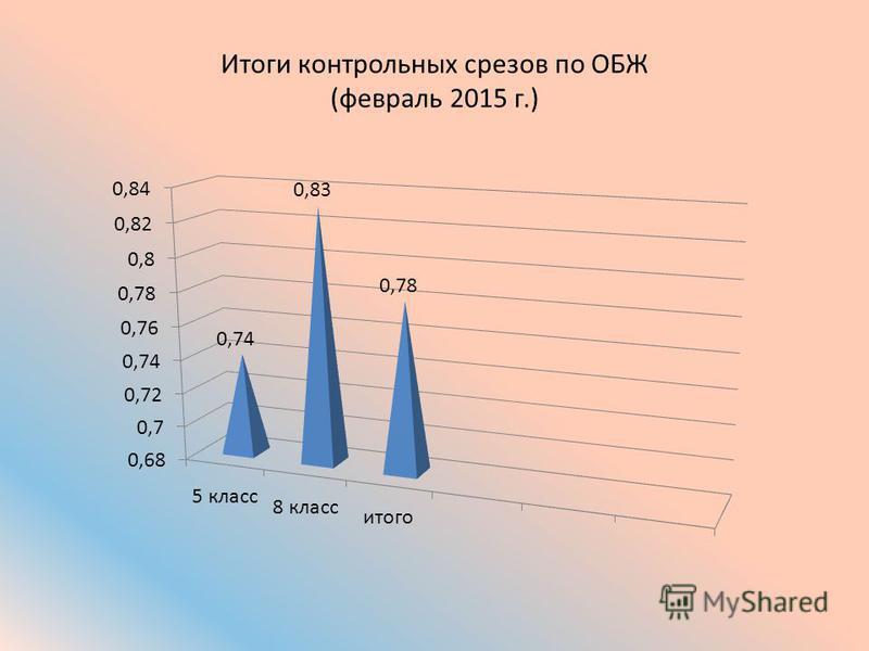 Итоги контрольных срезов по ОБЖ (февраль 2015 г.)