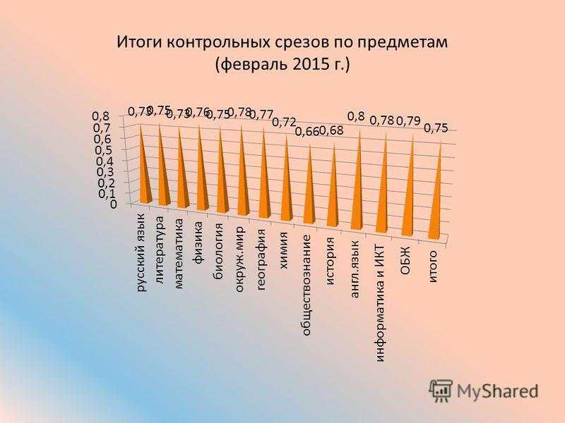 Итоги контрольных срезов по предметам (февраль 2015 г.)