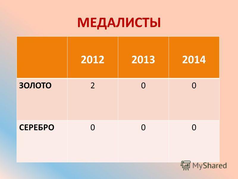 МЕДАЛИСТЫ 201220132014 ЗОЛОТО200 СЕРЕБРО000