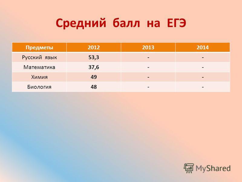 Средний балл на ЕГЭ Предметы 201220132014 Русский язык 53,3-- Математика 37,6-- Химия 49-- Биология 48--