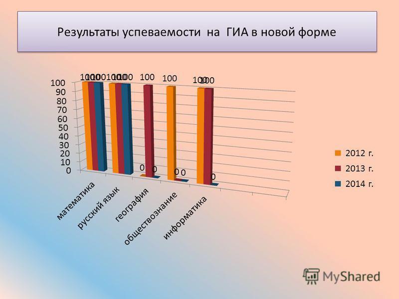 Результаты успеваемости на ГИА в новой форме