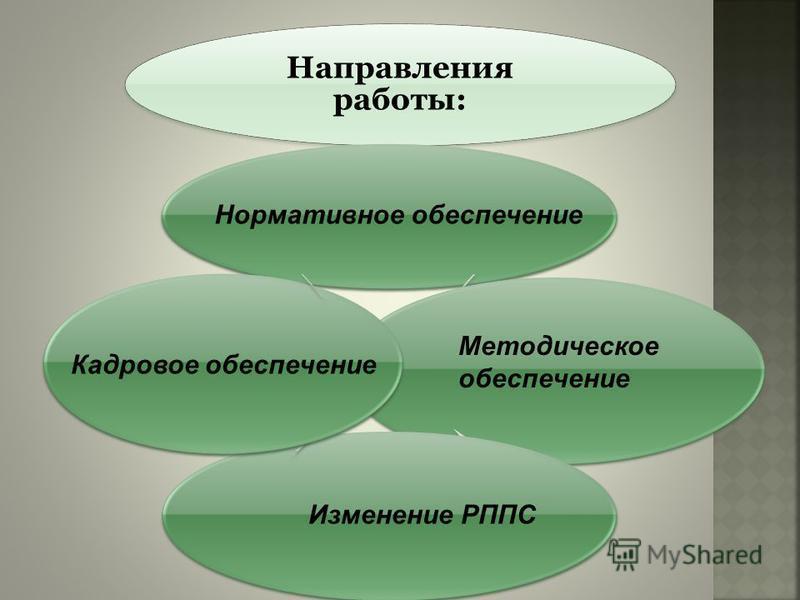 Направления работы: Нормативное обеспечение Кадровое обеспечение Методическое обеспечение Изменение РППС