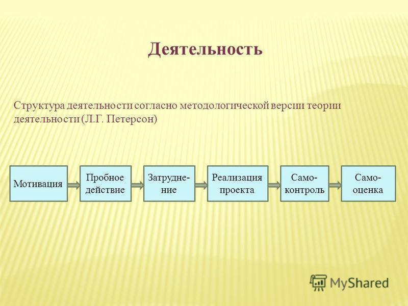 Деятельность Мотивация Пробное действие Затрудне- ние Реализация проекта Само- контроль Само- оценка Структура деятельности согласно методологической версии теории деятельности (Л.Г. Петерсон)