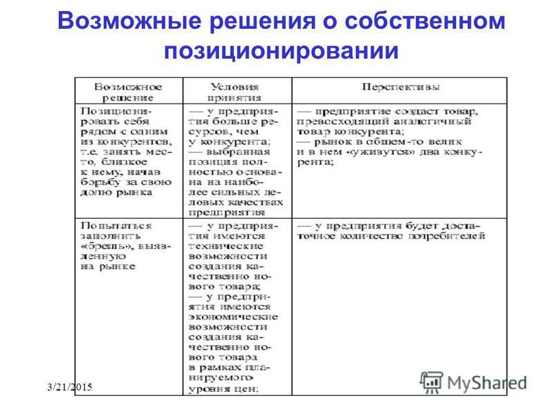 Возможные решения о собственном позиционировании 3/21/2015