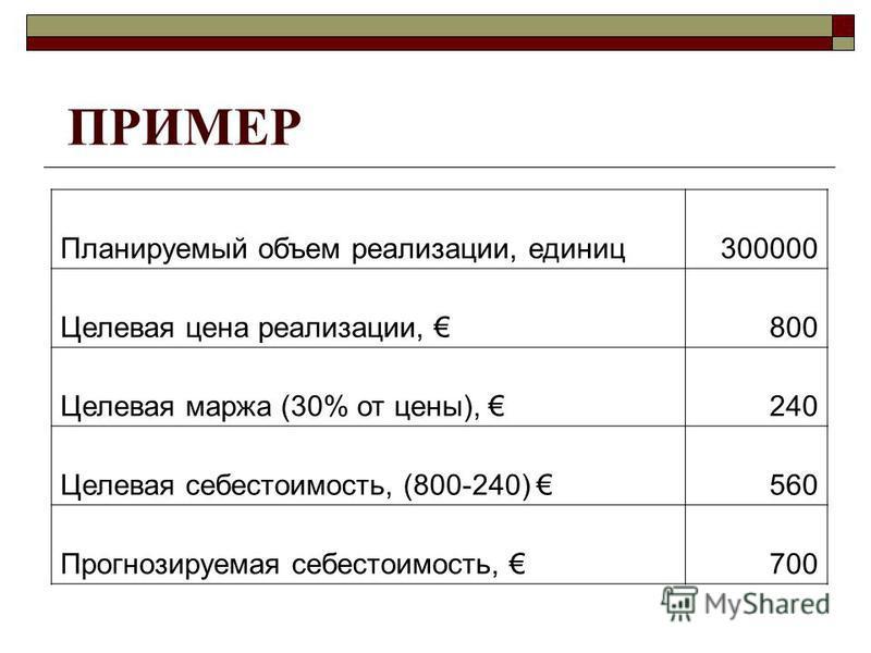 ПРИМЕР Планируемый объем реализации, единиц 300000 Целевая цена реализации, 800 Целевая маржа (30% от цены), 240 Целевая себестоимость, (800-240) 560 Прогнозируемая себестоимость, 700