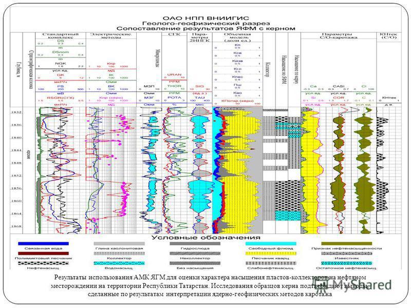 8 Результаты использования АМК ЯГМ для оценки характера насыщения пластов-коллекторов на нефтяном месторождении на территории Республики Татарстан. Исследования образцов керна подтверждают выводы, сделанные по результатам интерпретации ядерно-геофизи