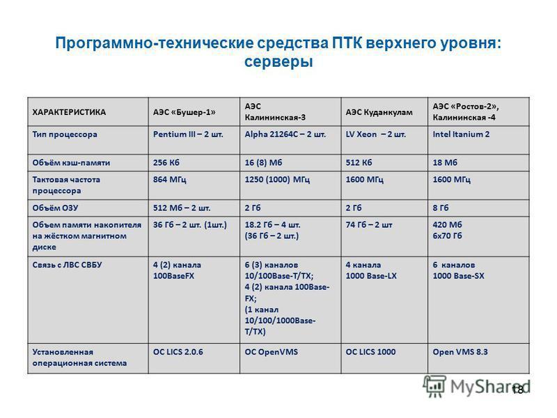 18 Программно-технические средства ПТК верхнего уровня: серверы ХАРАКТЕРИСТИКА АЭС «Бушер 1» АЭС Калининская-3 АЭС Куданкулам АЭС «Ростов-2», Калининская -4 Тип процессораPentium III – 2 шт.Alpha 21264C – 2 шт.LV Xeon – 2 шт.Intel Itanium 2 Объём кэш