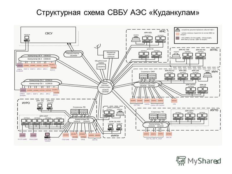 5 Структурная схема СВБУ АЭС «